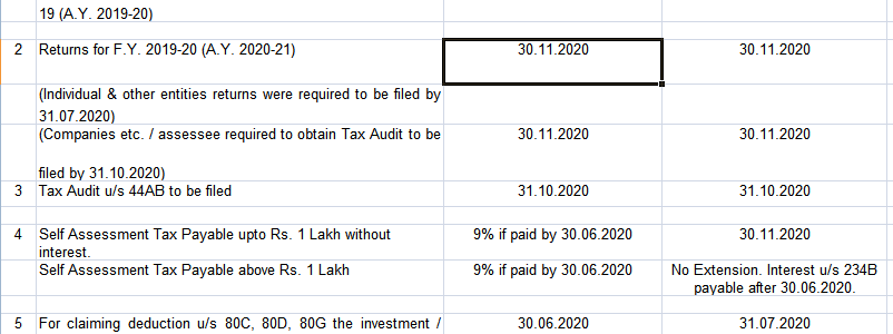 Comparative Compliances under income Tax Act